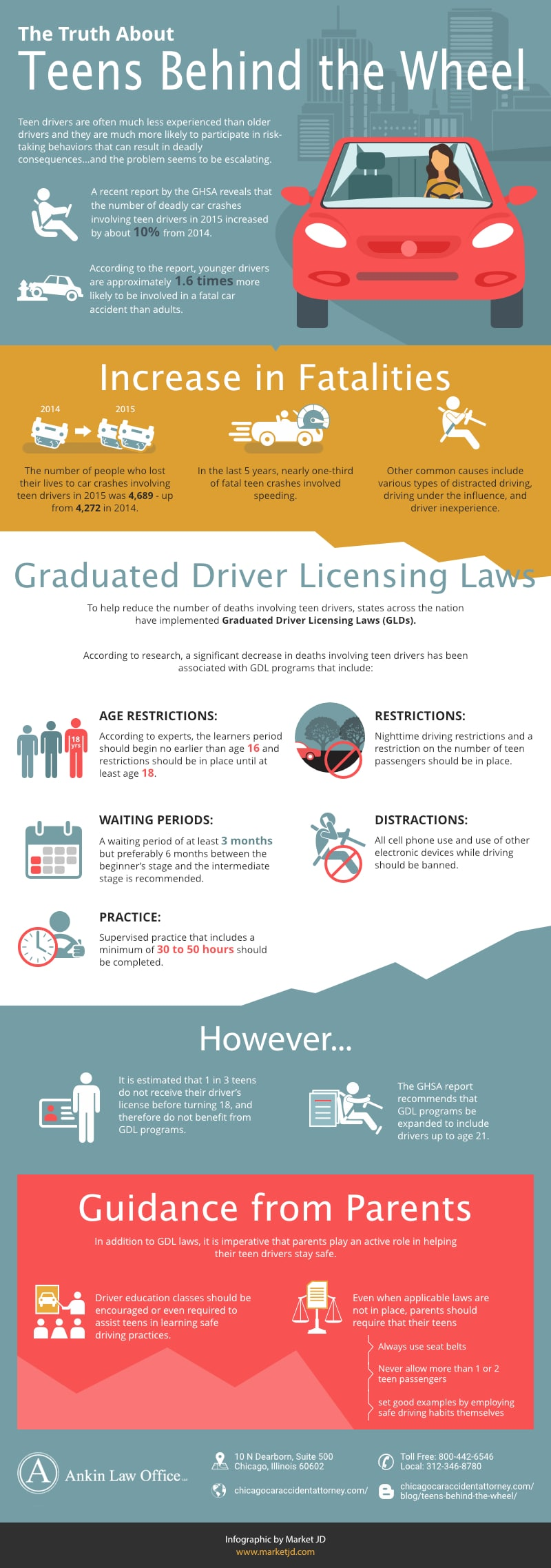 infographic_Teens Behind the Wheel